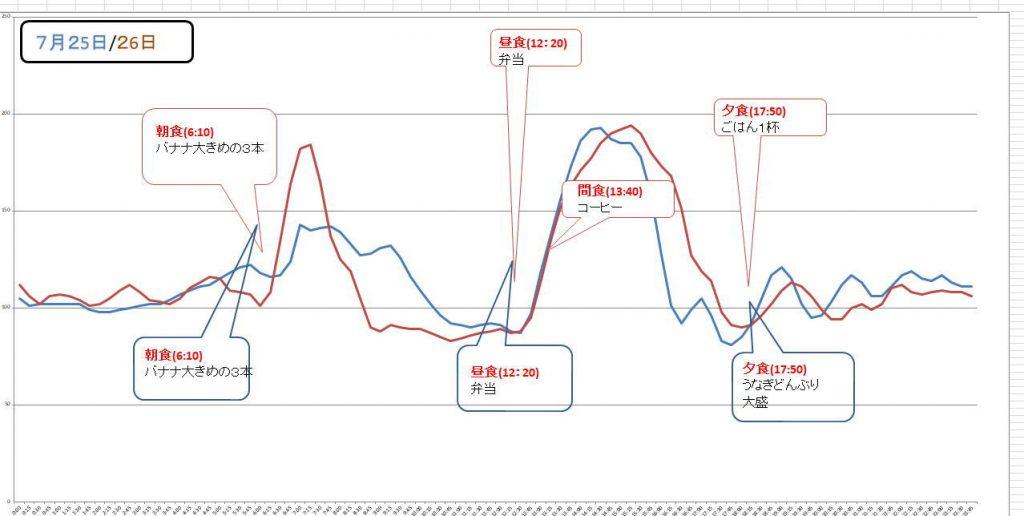 血糖値実測グラフ