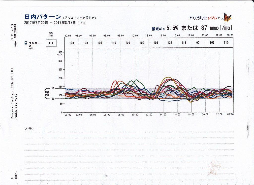 血糖値グラフ