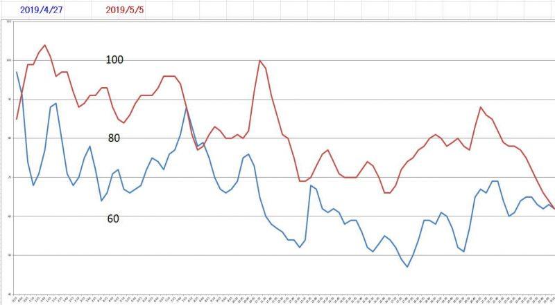 FreeStyleリブレの血糖測定値をどのように見れば良いか(測定結果は正しいのか、実測値との差はあるか)