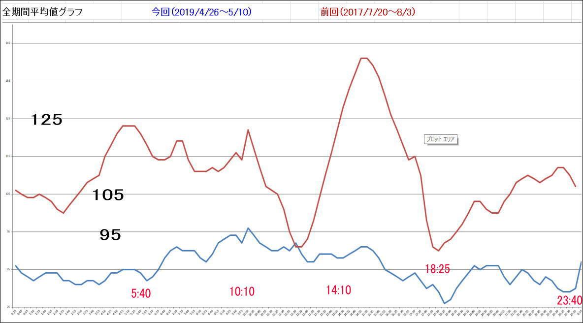 血糖測定器「FreeStyle リブレ」で検証、血糖値に日内変動はあるかを確認